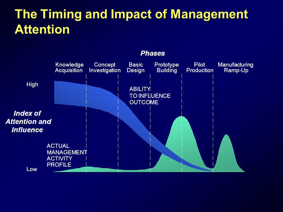The Timing and Impact of Management Attention