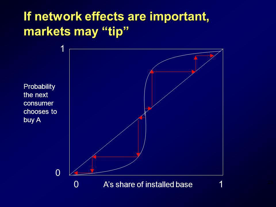 If network effects are important, markets may tip