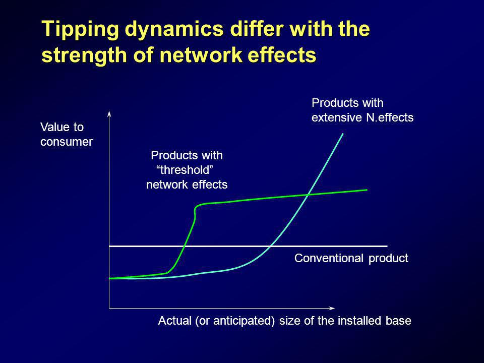 Tipping dynamics differ with the strength of network effects