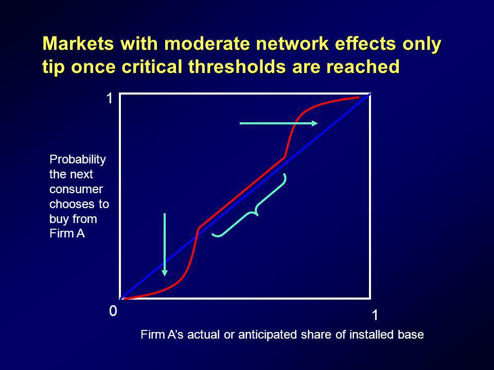 Markets with moderate network effects only tip once critical thresholds are reached