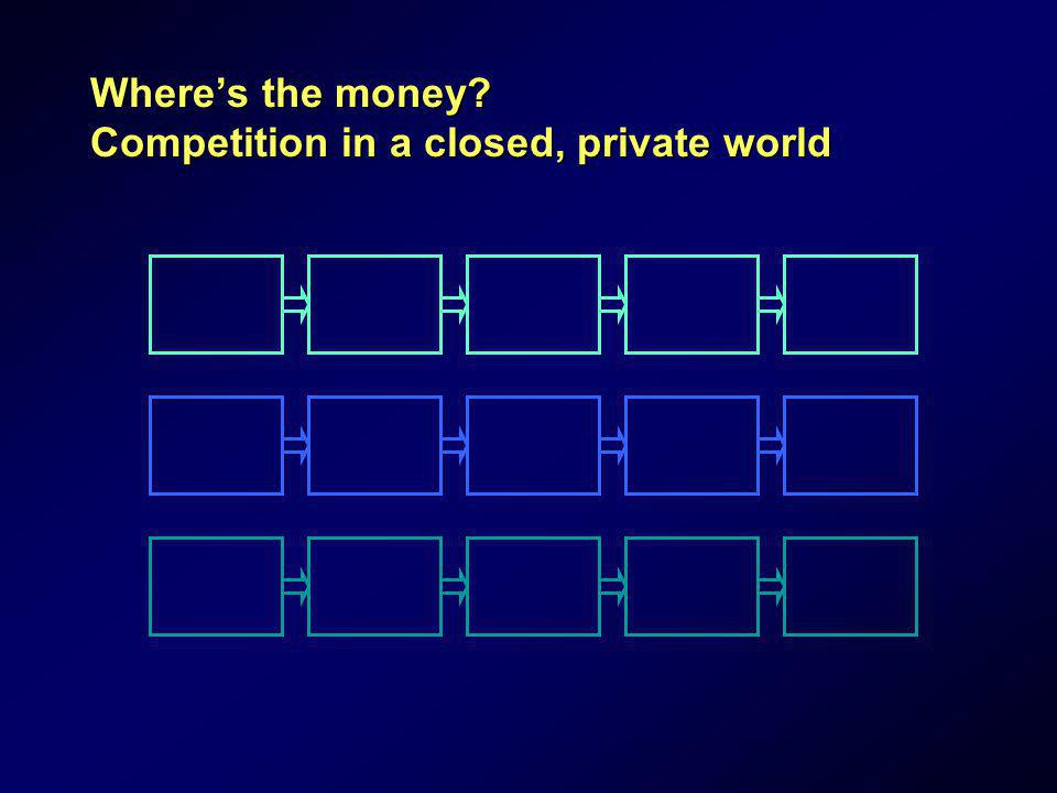 Where's the money Competition in a closed, private world