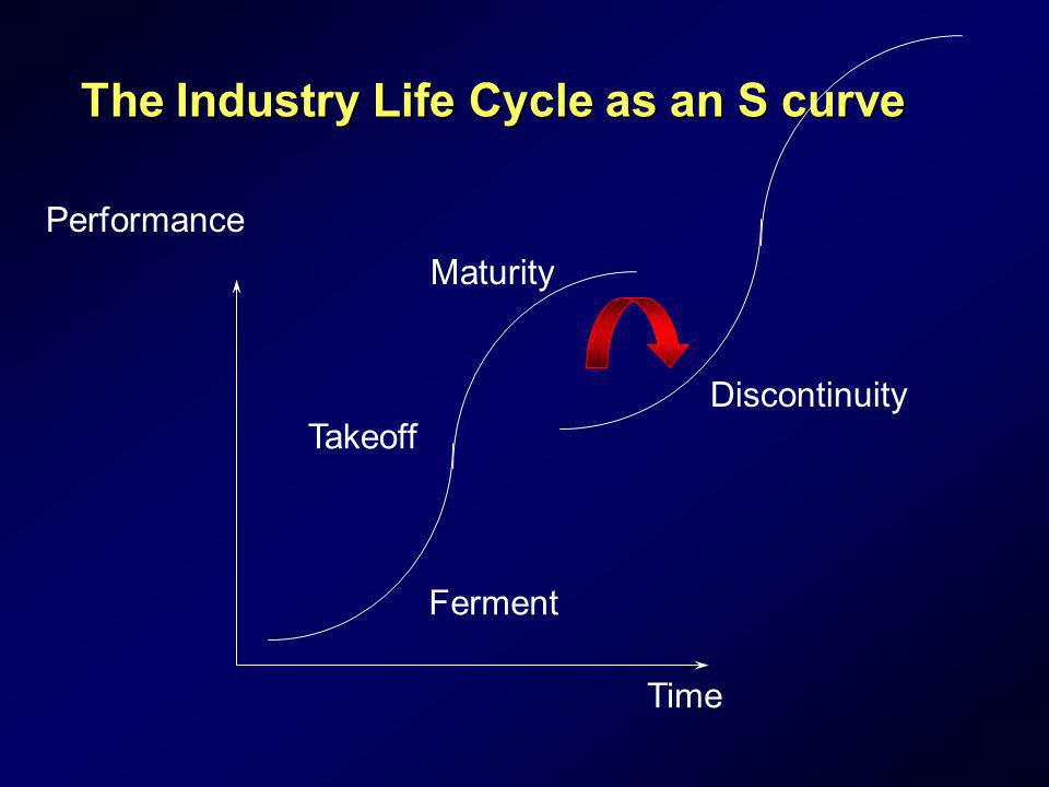 The Industry Life Cycle as an S curve