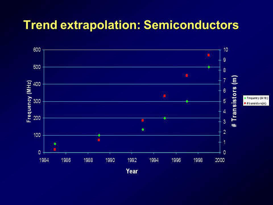 Trend extrapolation: Semiconductors