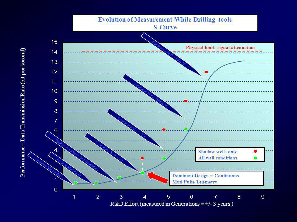 Evolution of Measurement-While-Drilling tools S-Curve
