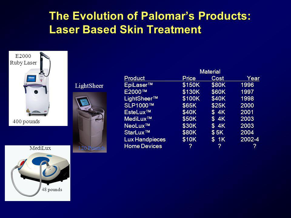 The Evolution of Palomar's Products: Laser Based Skin Treatment