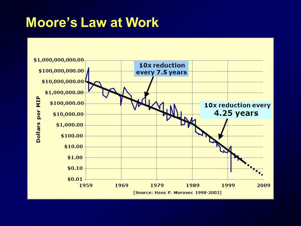 Moore's Law at Work 4.25 years 10x reduction every 7.5 years