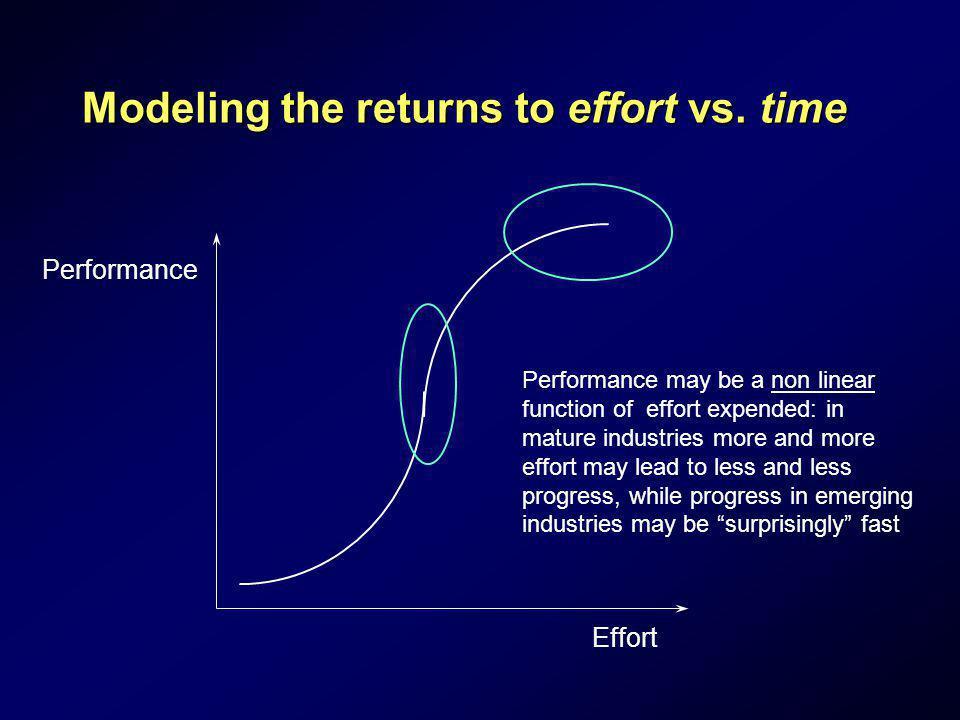 Modeling the returns to effort vs. time