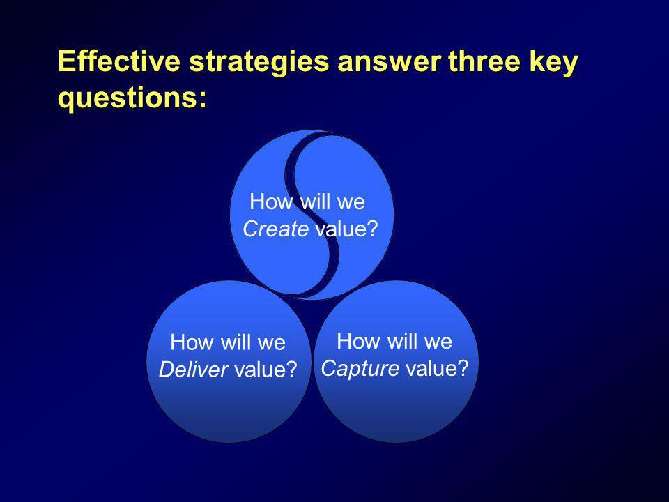 Effective strategies answer three key questions: