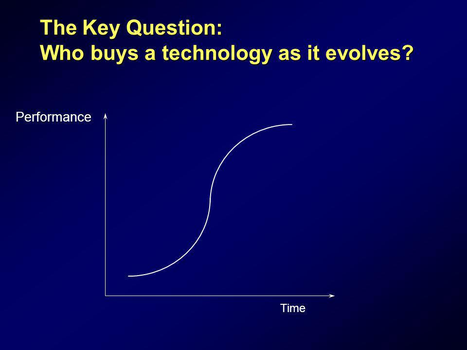 The Key Question: Who buys a technology as it evolves