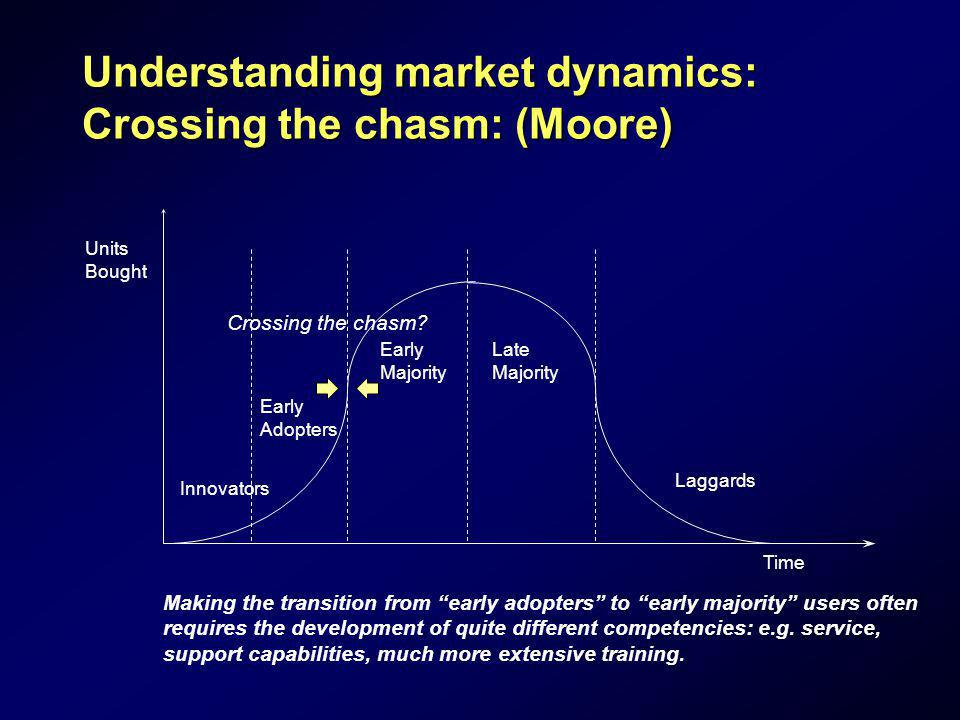 Understanding market dynamics: Crossing the chasm: (Moore)