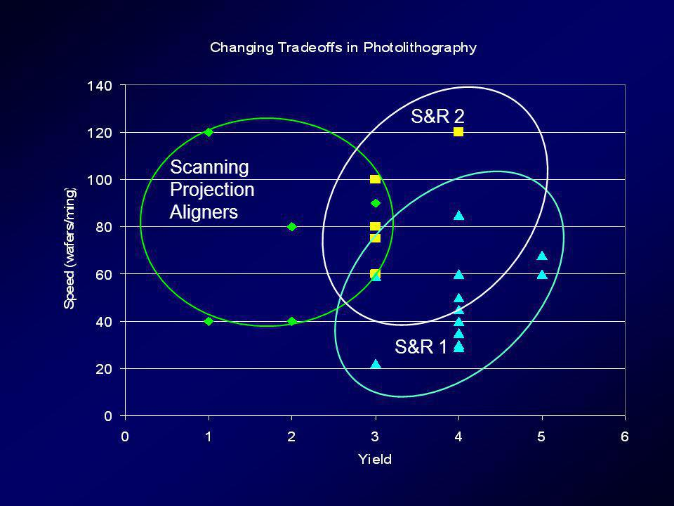 S&R 2 Scanning Projection Aligners S&R 1