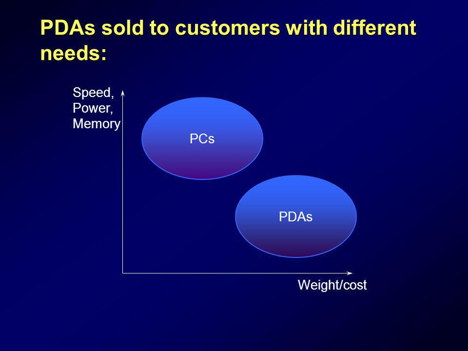 PDAs sold to customers with different needs: