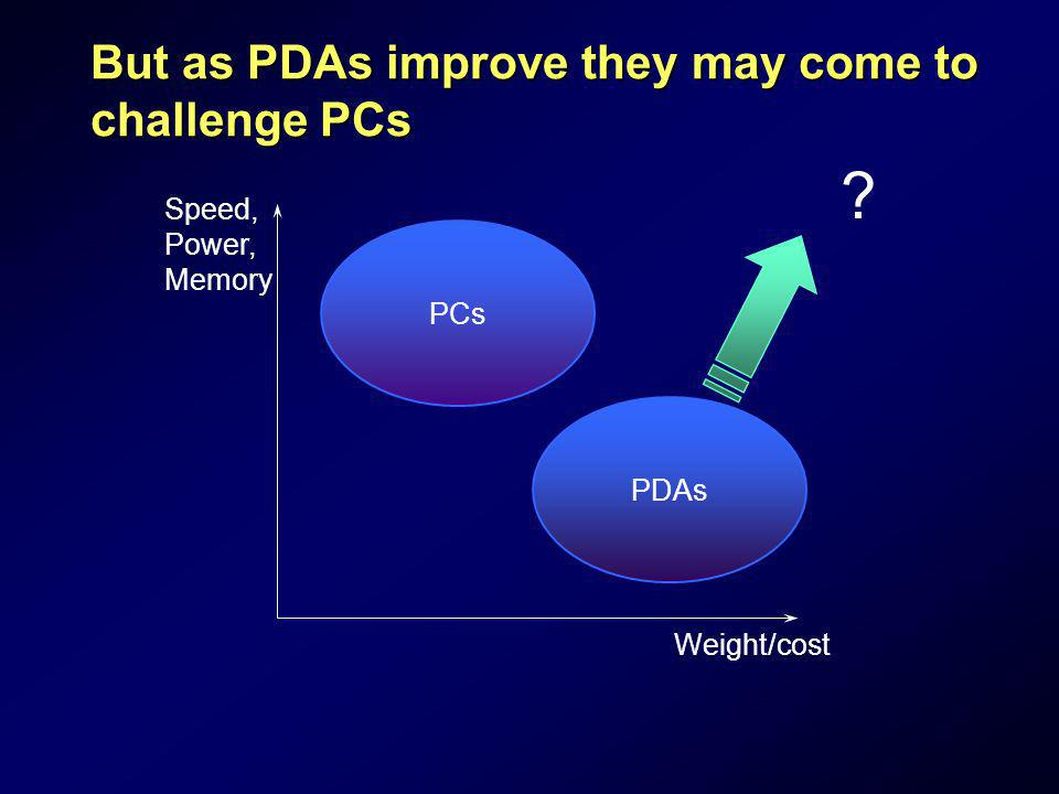 But as PDAs improve they may come to challenge PCs