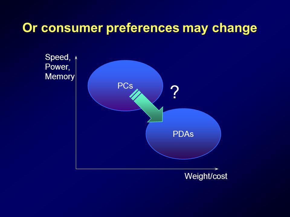 Or consumer preferences may change