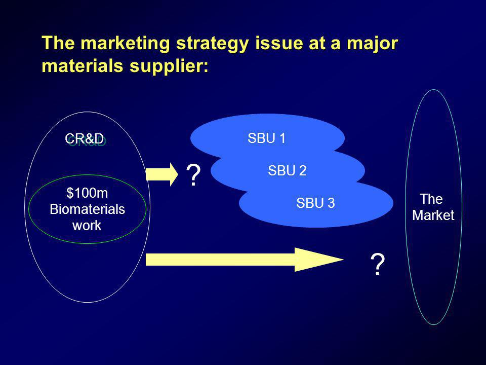 The marketing strategy issue at a major materials supplier: