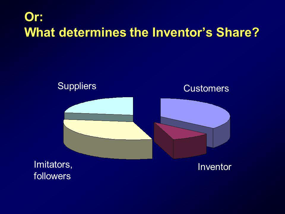 Or: What determines the Inventor's Share