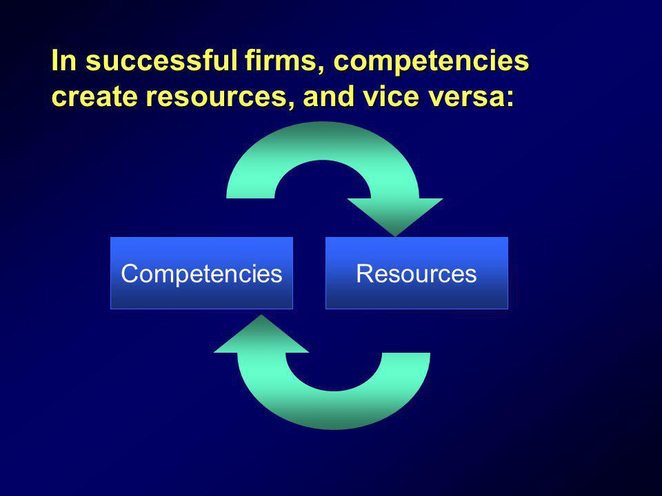 In successful firms, competencies create resources, and vice versa: