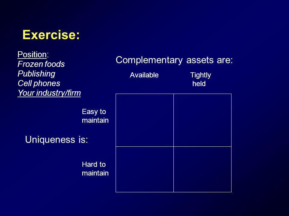 Exercise: Complementary assets are: Uniqueness is: Position: