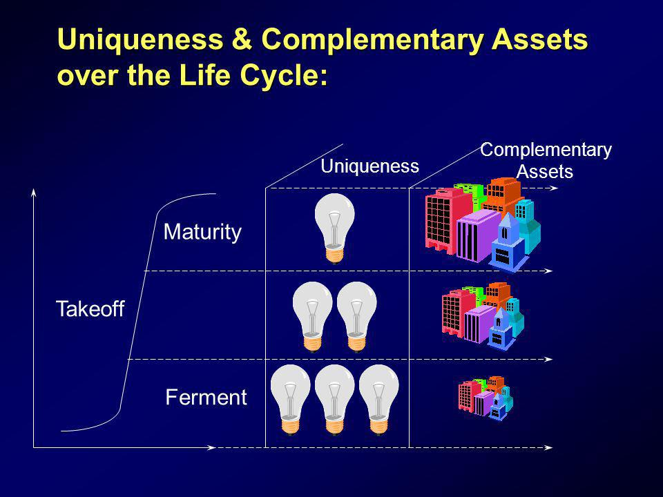 Uniqueness & Complementary Assets over the Life Cycle: