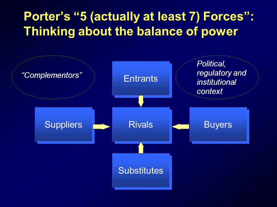 Porter's 5 (actually at least 7) Forces : Thinking about the balance of power