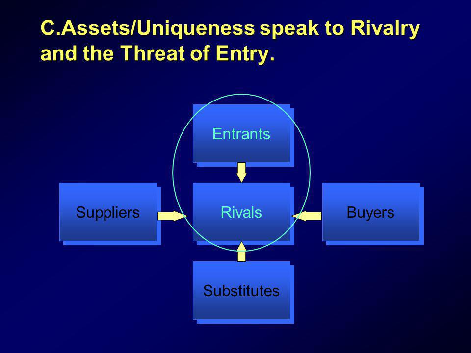 C.Assets/Uniqueness speak to Rivalry and the Threat of Entry.