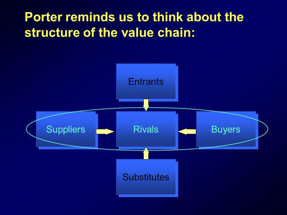 Porter reminds us to think about the structure of the value chain: