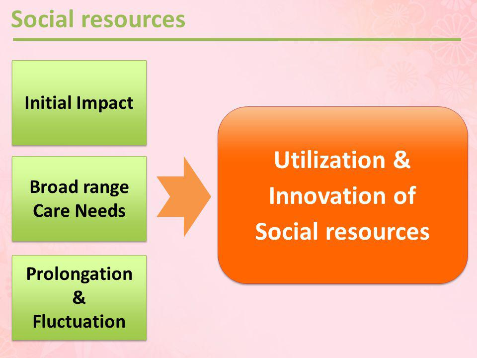 Utilization & Innovation of Social resources