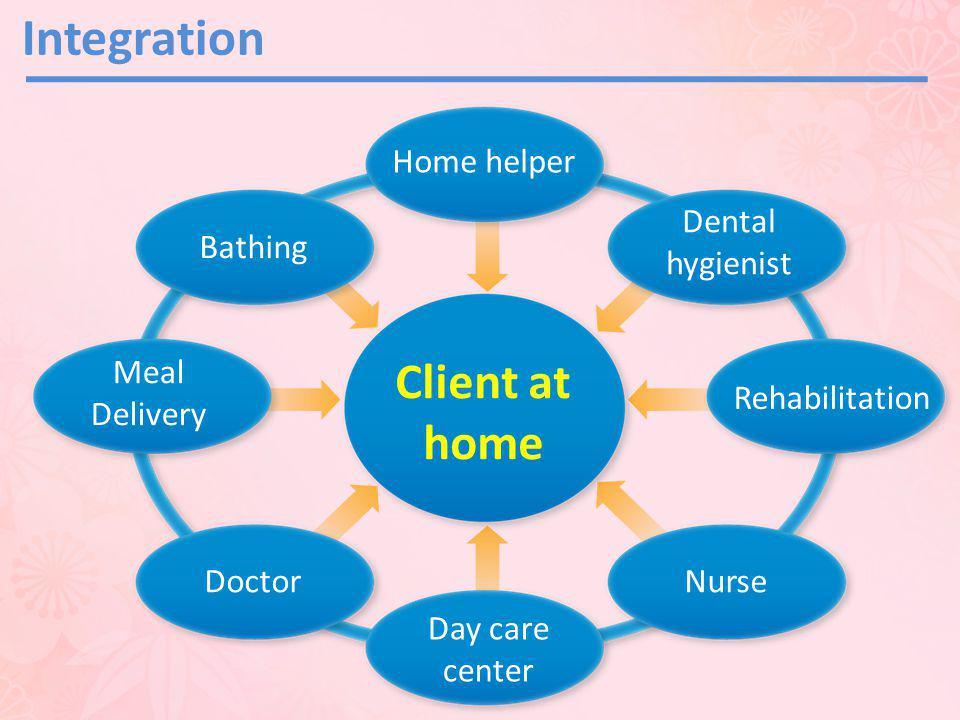 Integration Client at home Home helper Dental hygienist Bathing Meal
