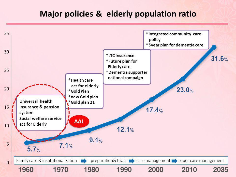 Major policies & elderly population ratio