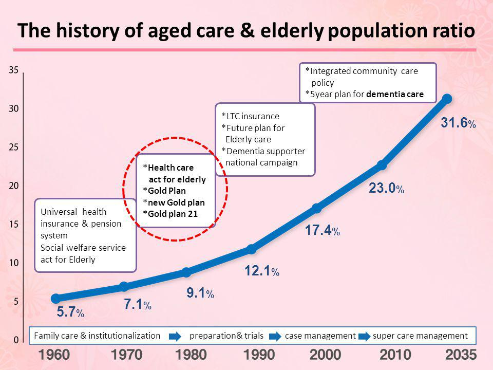 The history of aged care & elderly population ratio