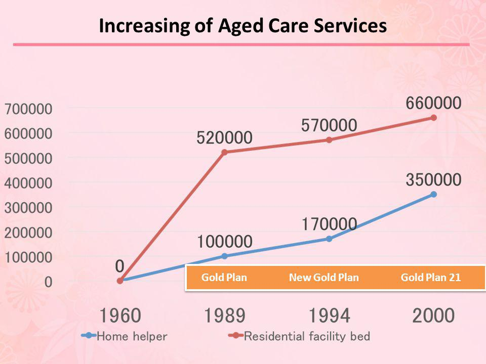 Increasing of Aged Care Services