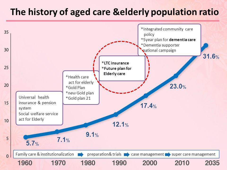 The history of aged care &elderly population ratio