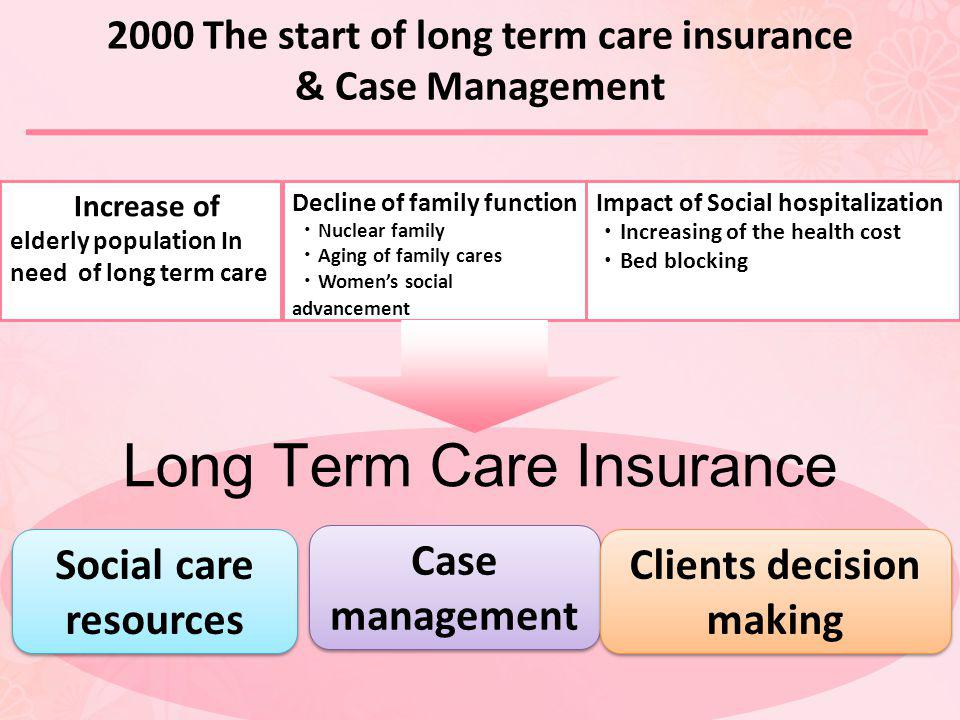 2000 The start of long term care insurance Clients decision making