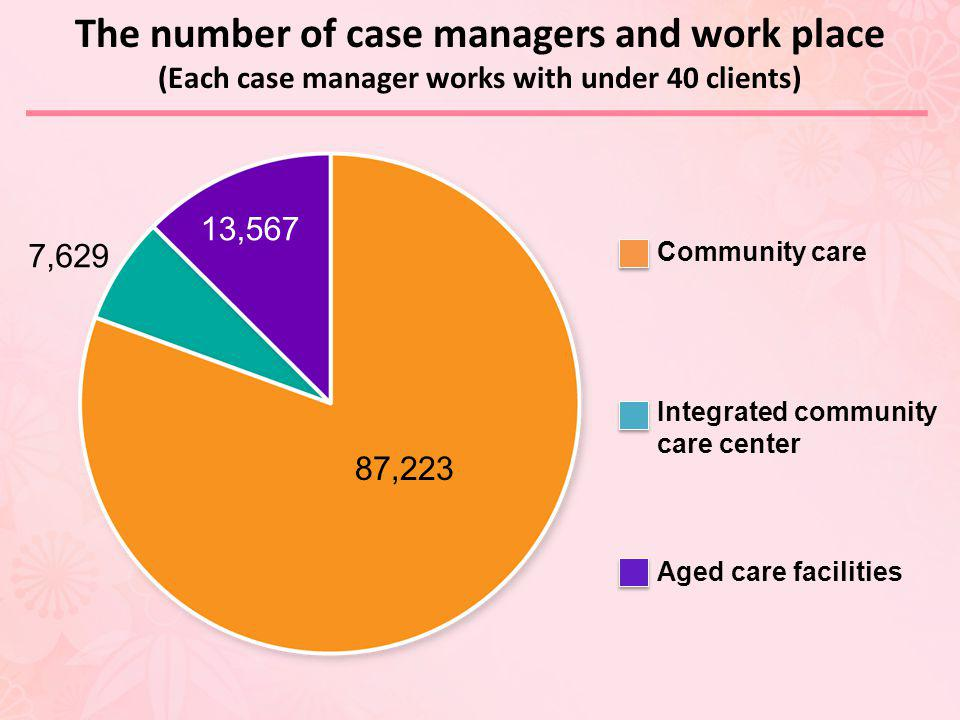 The number of case managers and work place
