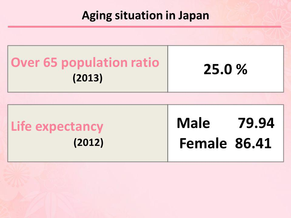 Aging situation in Japan