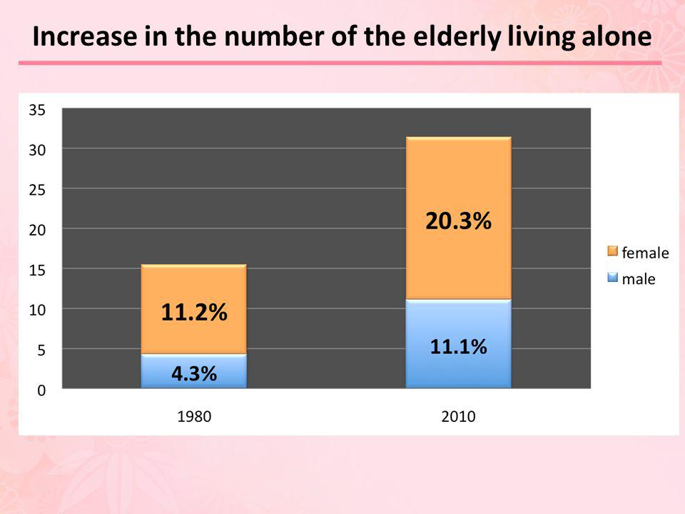 Increase in the number of the elderly living alone
