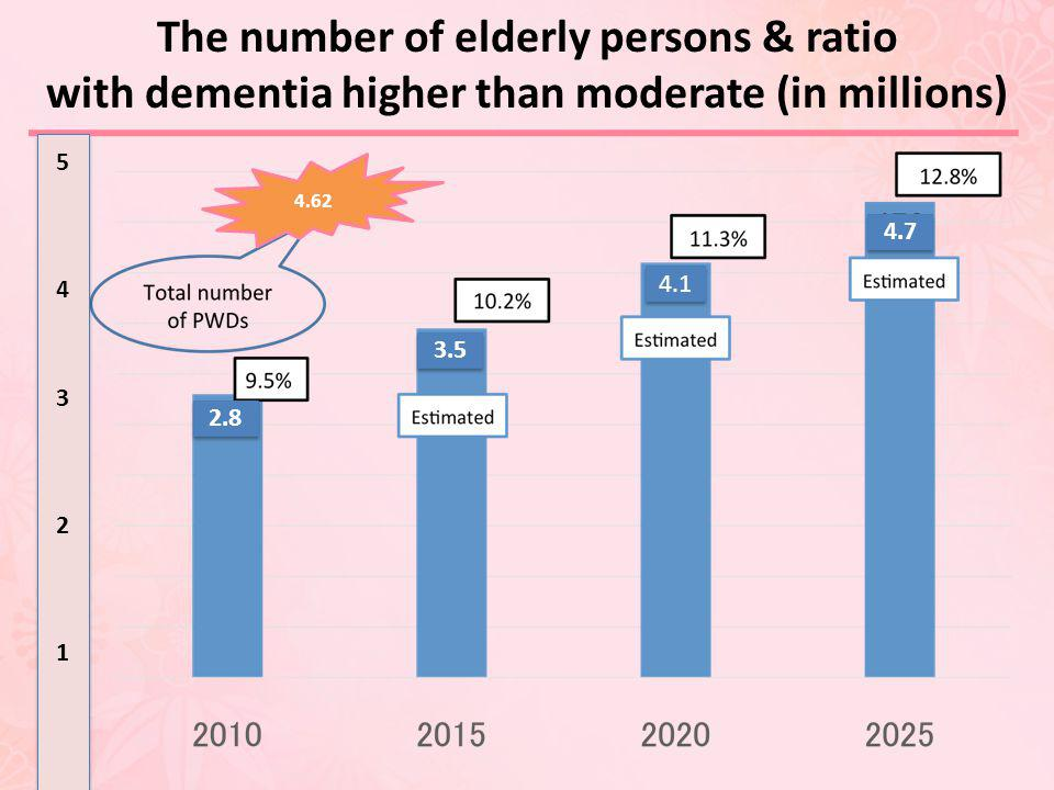 The number of elderly persons & ratio