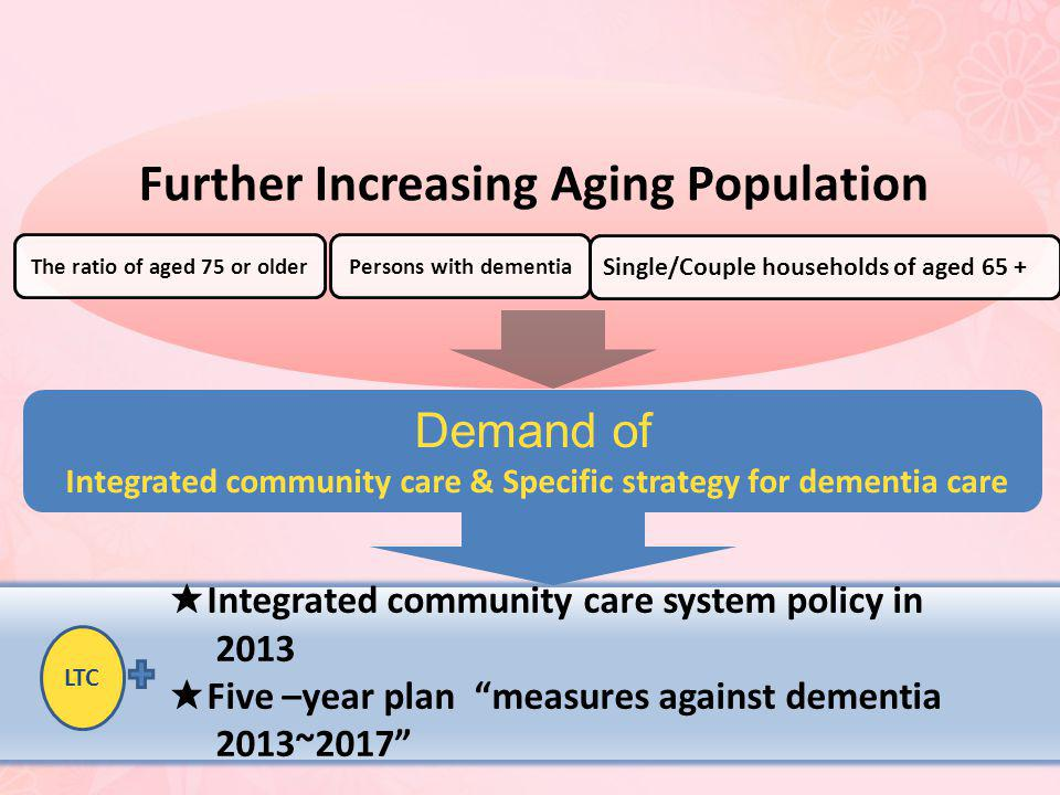 Further Increasing Aging Population The ratio of aged 75 or older