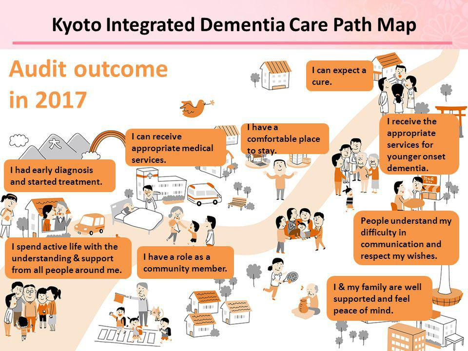 Kyoto Integrated Dementia Care Path Map