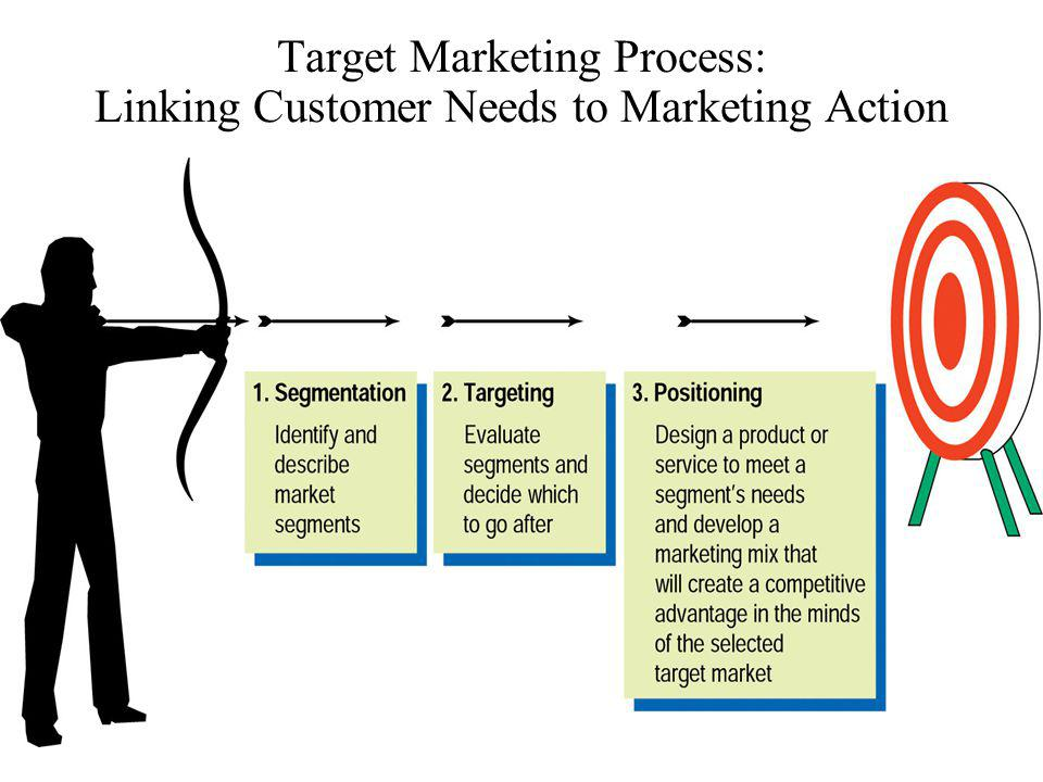 Target Marketing Process: Linking Customer Needs to Marketing Action