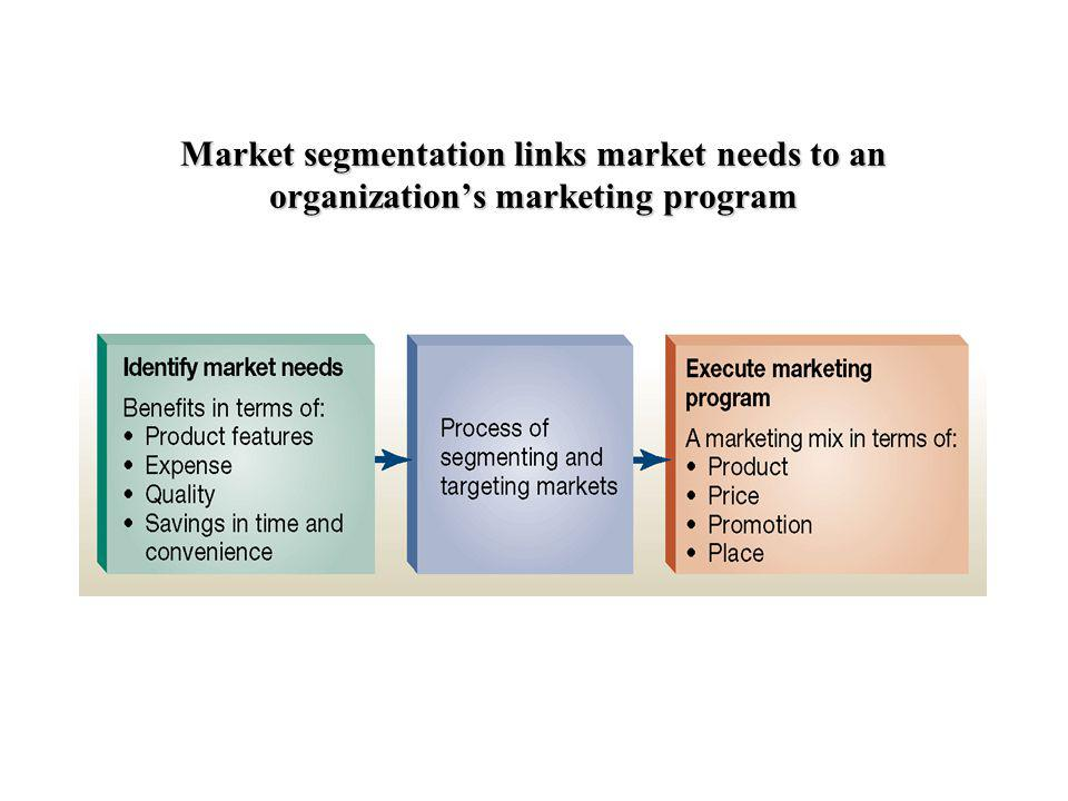 Market segmentation links market needs to an organization's marketing program