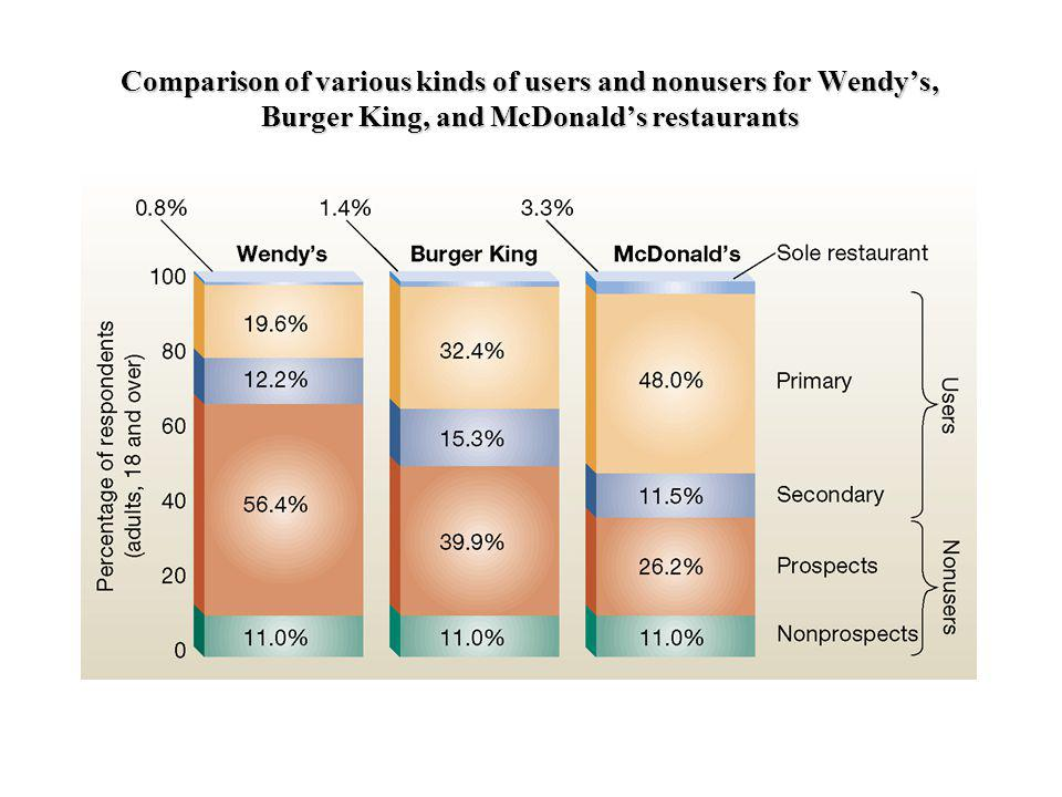 Comparison of various kinds of users and nonusers for Wendy's, Burger King, and McDonald's restaurants