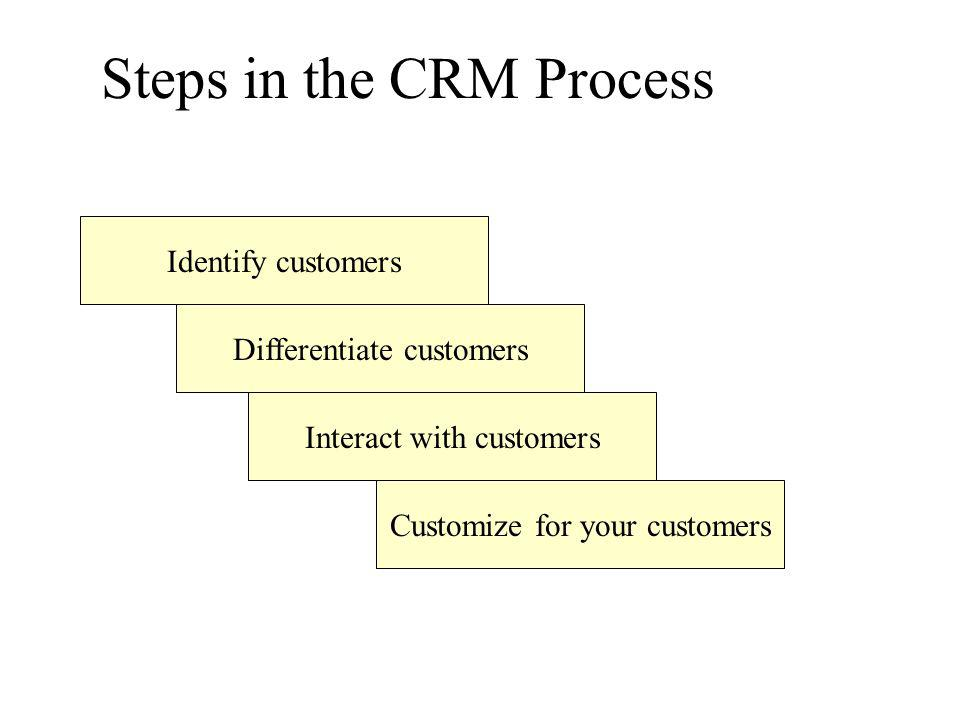 Steps in the CRM Process