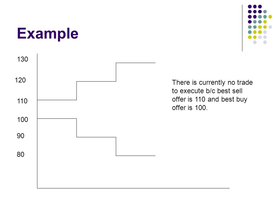 Example 130. 120. There is currently no trade to execute b/c best sell offer is 110 and best buy offer is 100.
