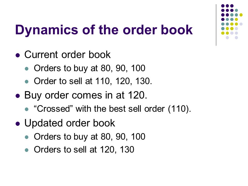 Dynamics of the order book
