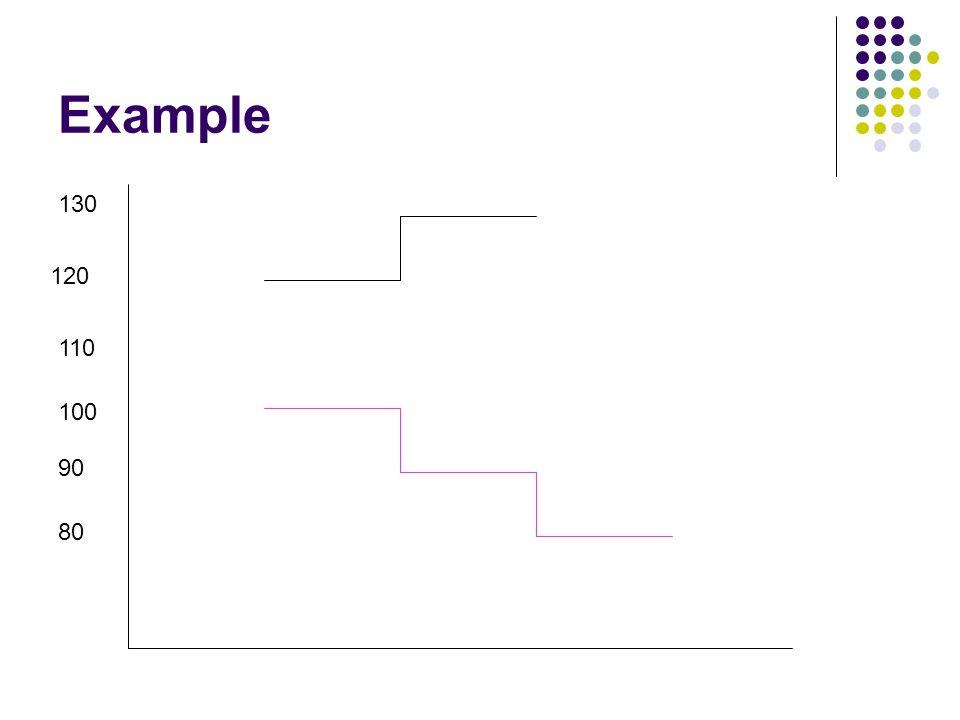 Example 130 120 110 100 90 80