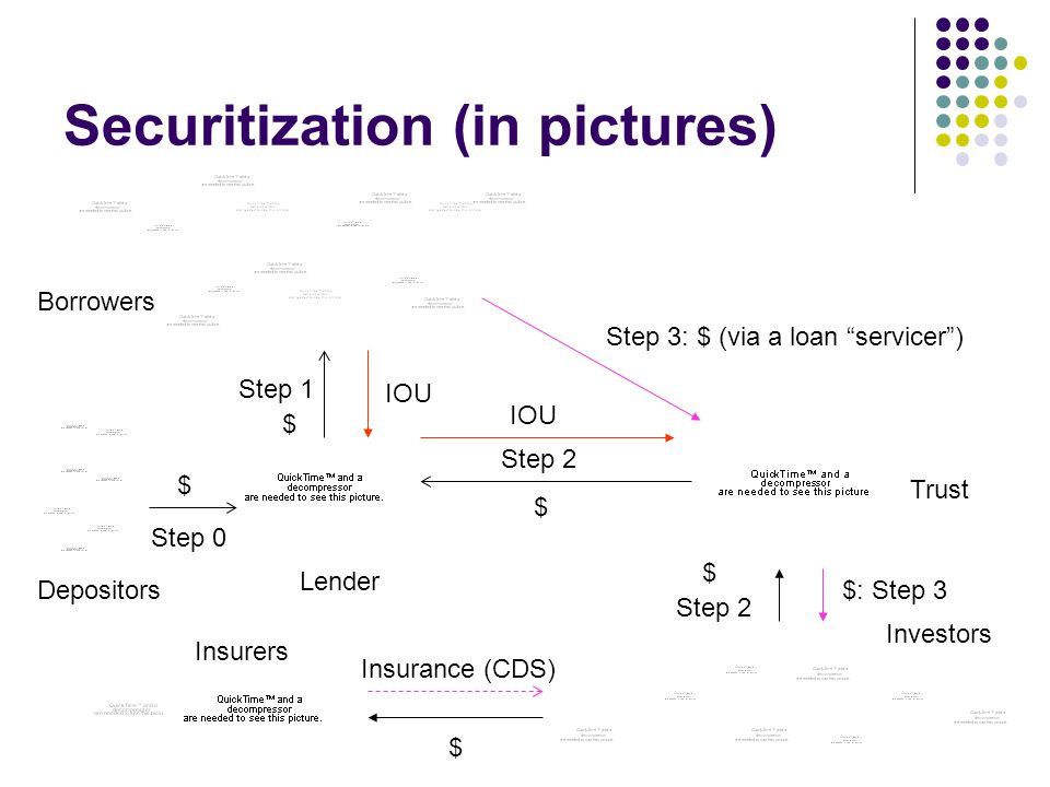Securitization (in pictures)