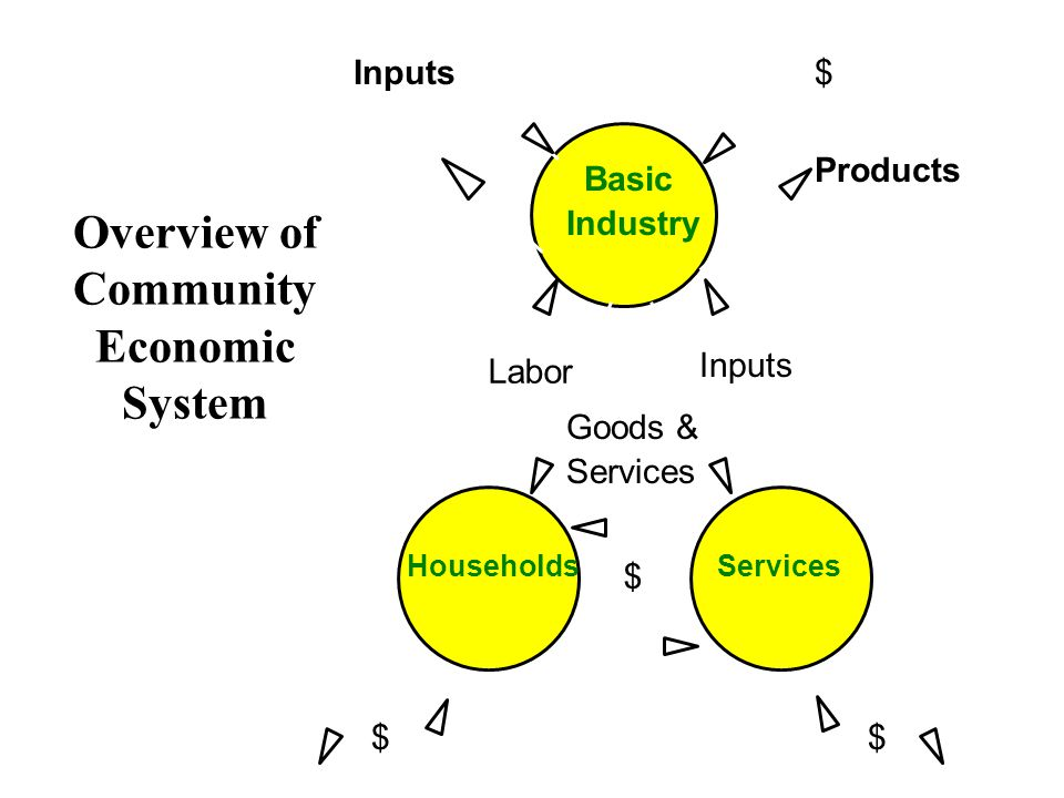Overview of Community Economic System