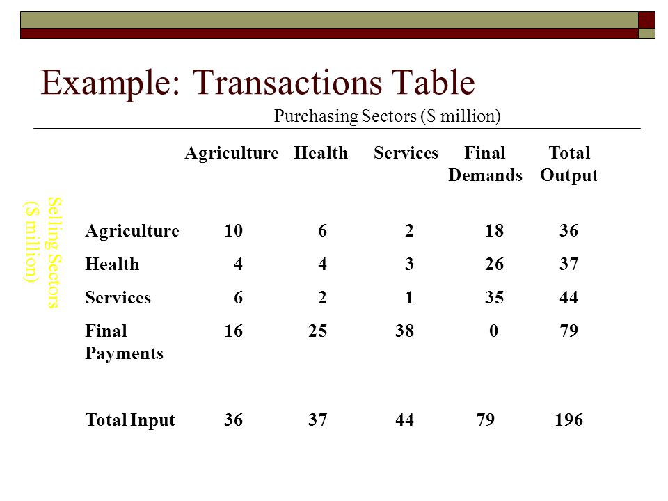 Example: Transactions Table