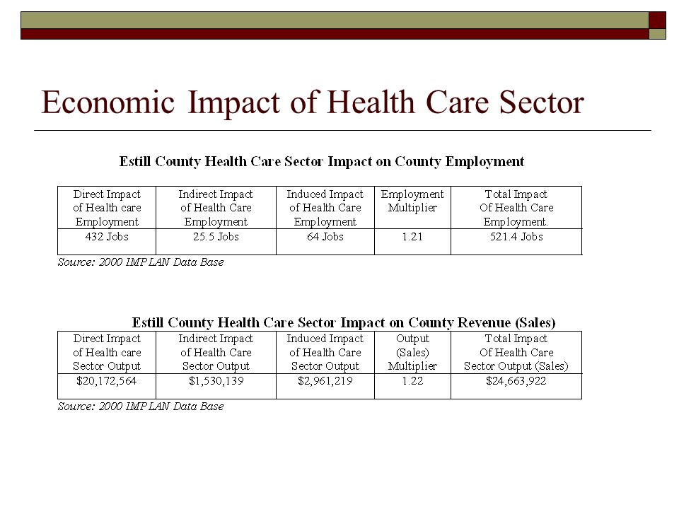 Economic Impact of Health Care Sector